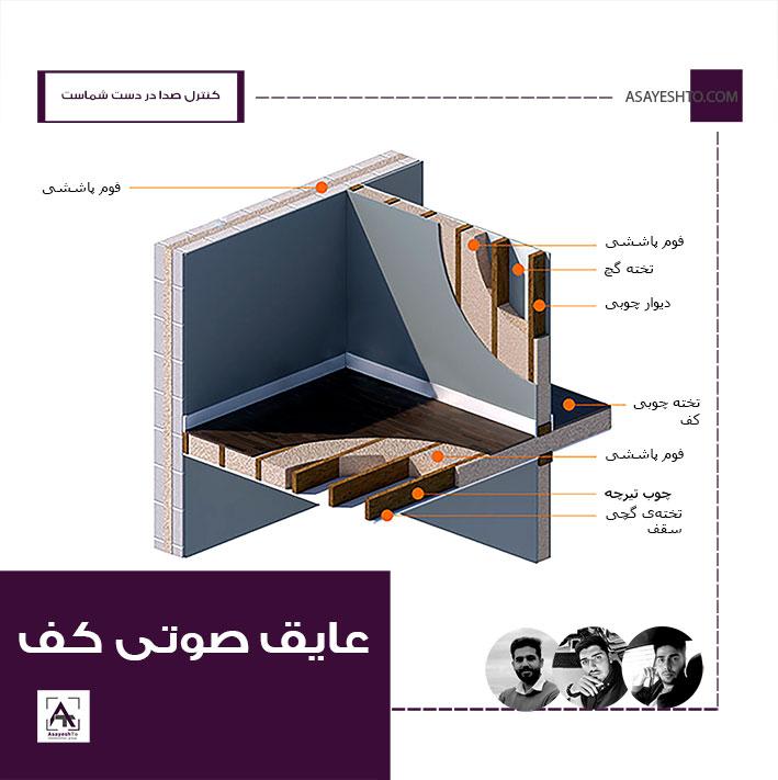 عایقکاری صوتی کف ساختمان و جلوگیری از سر و صدای طبقات بالا